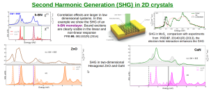 SHG and THG in nanostructures