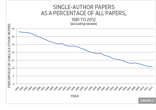 single author research paper